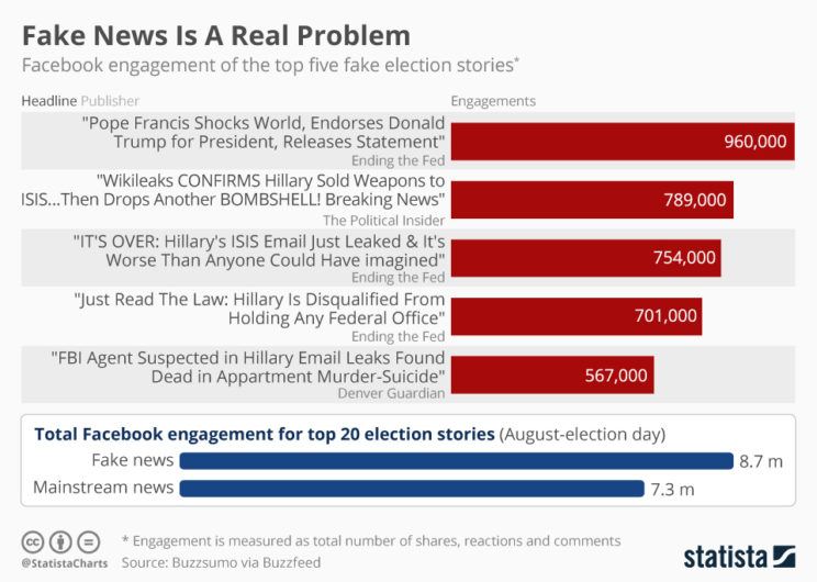 chartoftheday_6795_fake_news_is_a_real_problem_n